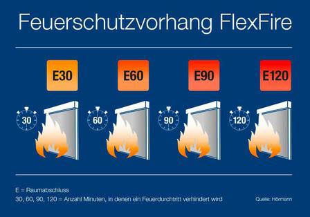csm Infografik Feuerwiderstandsklassen FlexFire final 1000x700 175f3b2793.jpg